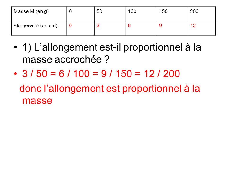 1) Lallongement est-il proportionnel à la masse accrochée ? 3 / 50 = 6 / 100 = 9 / 150 = 12 / 200 donc lallongement est proportionnel à la masse Masse