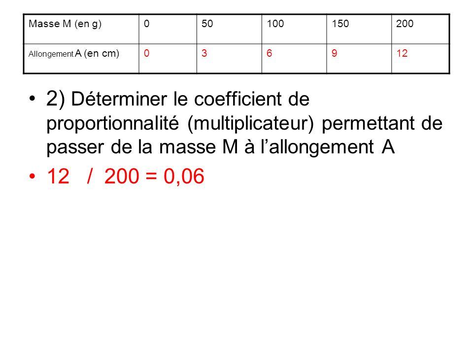 2) Déterminer le coefficient de proportionnalité (multiplicateur) permettant de passer de la masse M à lallongement A 12 / 200 = 0,06 Masse M (en g)05