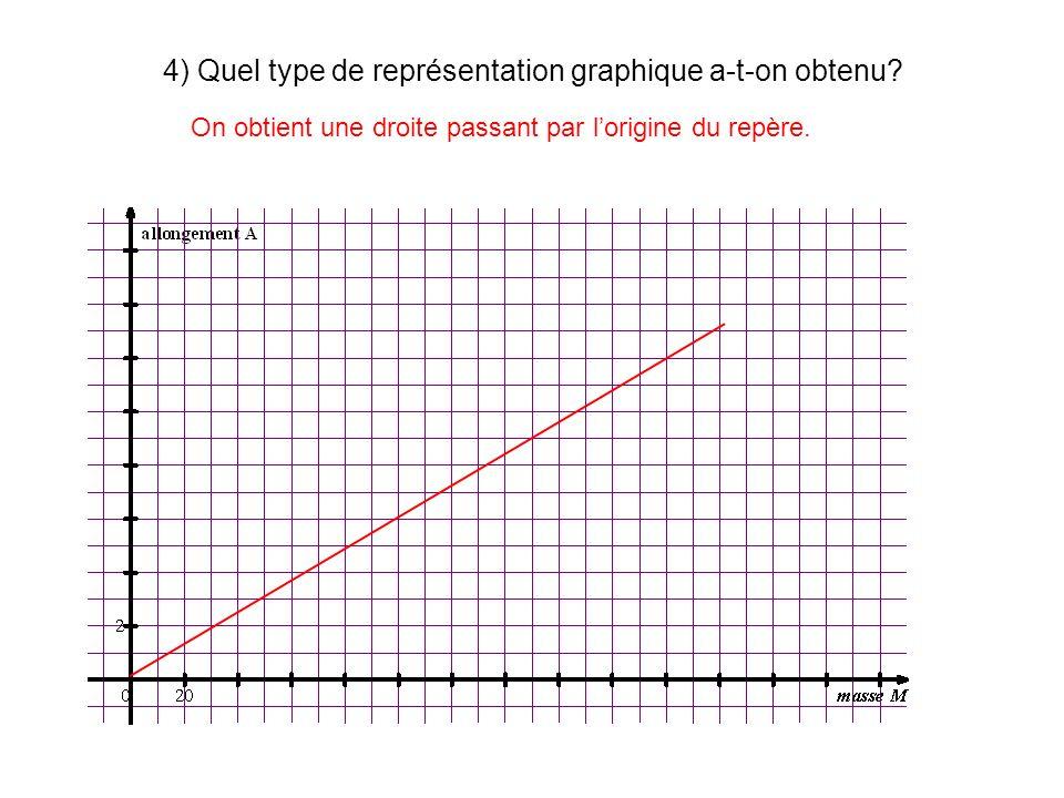 4) Quel type de représentation graphique a-t-on obtenu? On obtient une droite passant par lorigine du repère.