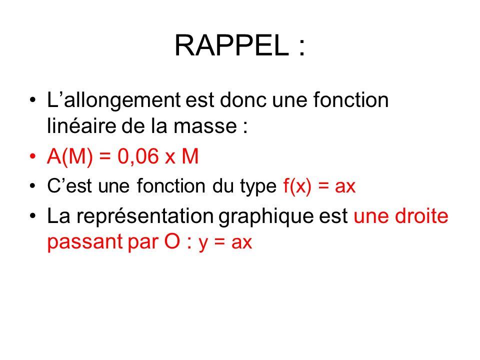 RAPPEL : Lallongement est donc une fonction linéaire de la masse : A(M) = 0,06 x M Cest une fonction du type f(x) = ax La représentation graphique est