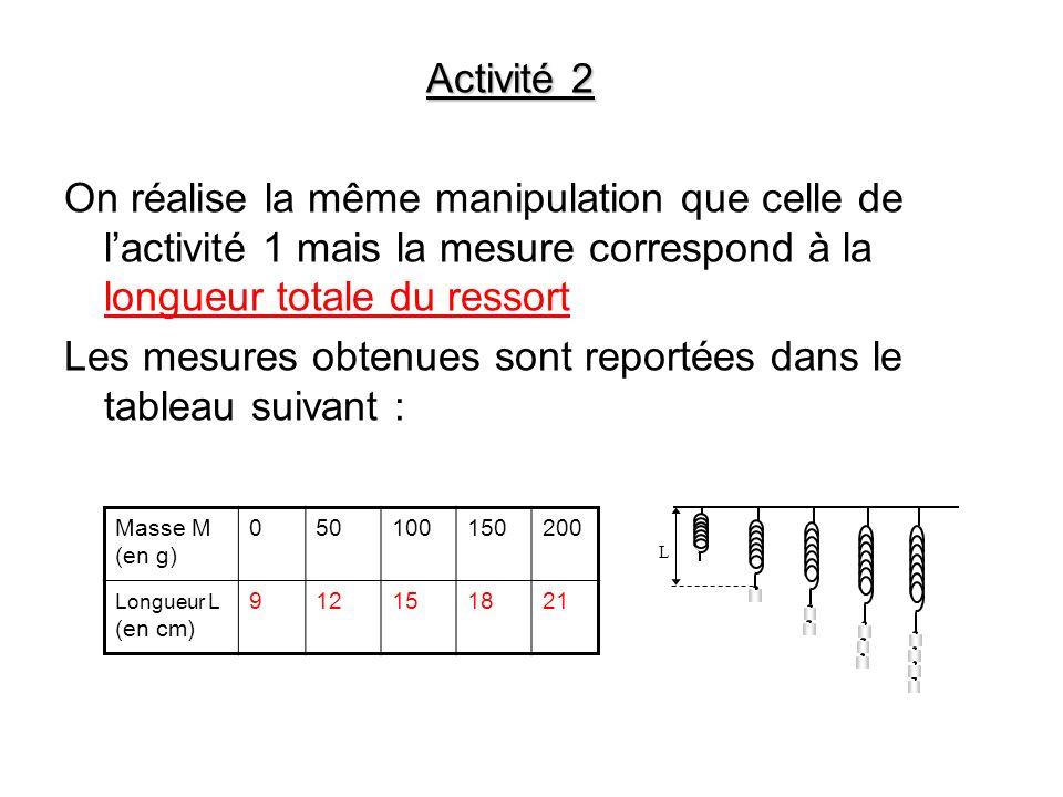 Activité 2 On réalise la même manipulation que celle de lactivité 1 mais la mesure correspond à la longueur totale du ressort Les mesures obtenues son