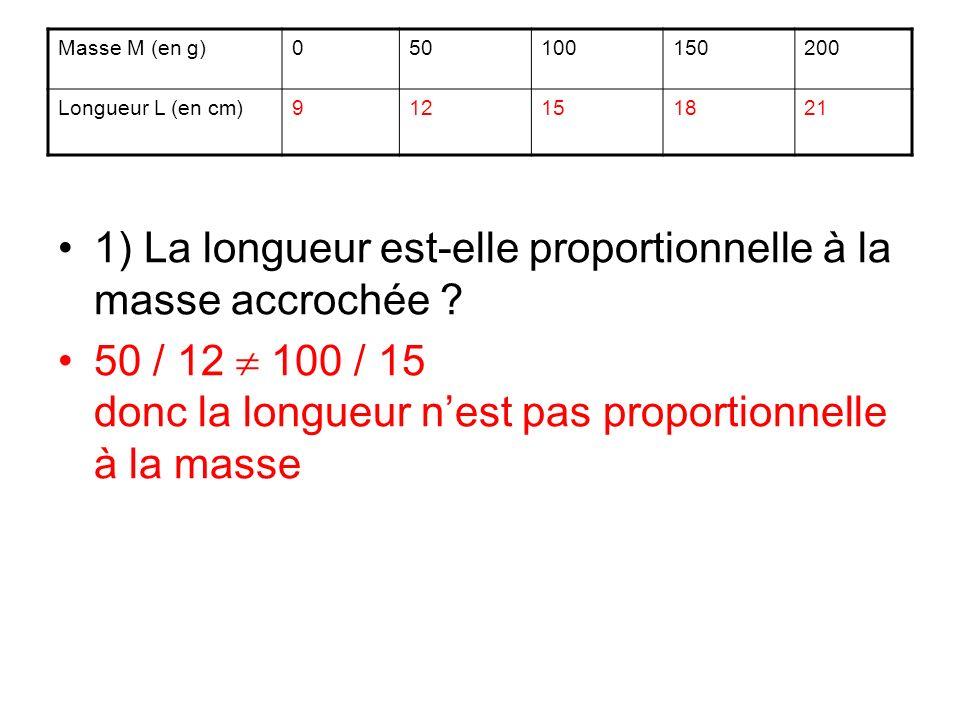 1) La longueur est-elle proportionnelle à la masse accrochée ? 50 / 12 100 / 15 donc la longueur nest pas proportionnelle à la masse Masse M (en g)050
