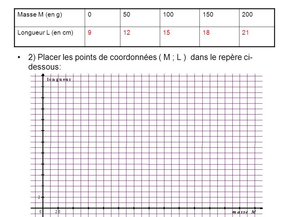 Masse M (en g)050100150200 Longueur L (en cm)912151821 2) Placer les points de coordonnées ( M ; L ) dans le repère ci- dessous:
