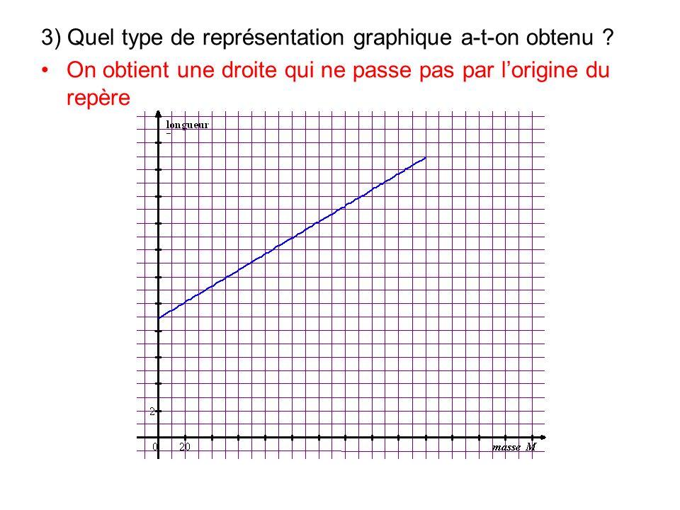 3) Quel type de représentation graphique a-t-on obtenu ? On obtient une droite qui ne passe pas par lorigine du repère