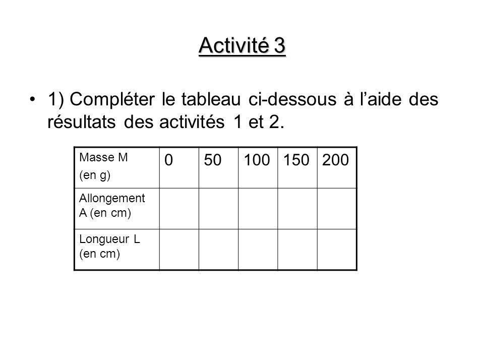 Activité 3 1) Compléter le tableau ci-dessous à laide des résultats des activités 1 et 2. Masse M (en g) 050100150200 Allongement A (en cm) Longueur L