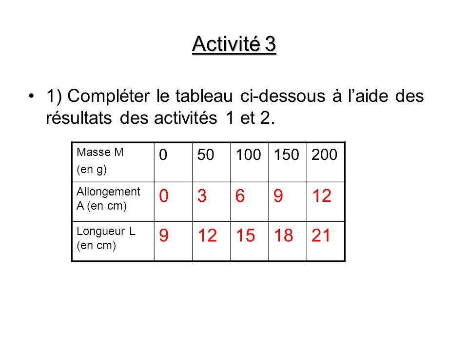 Activité 3 1) Compléter le tableau ci-dessous à laide des résultats des activités 1 et 2. Masse M (en g) 050100150200 Allongement A (en cm) 036912 Lon
