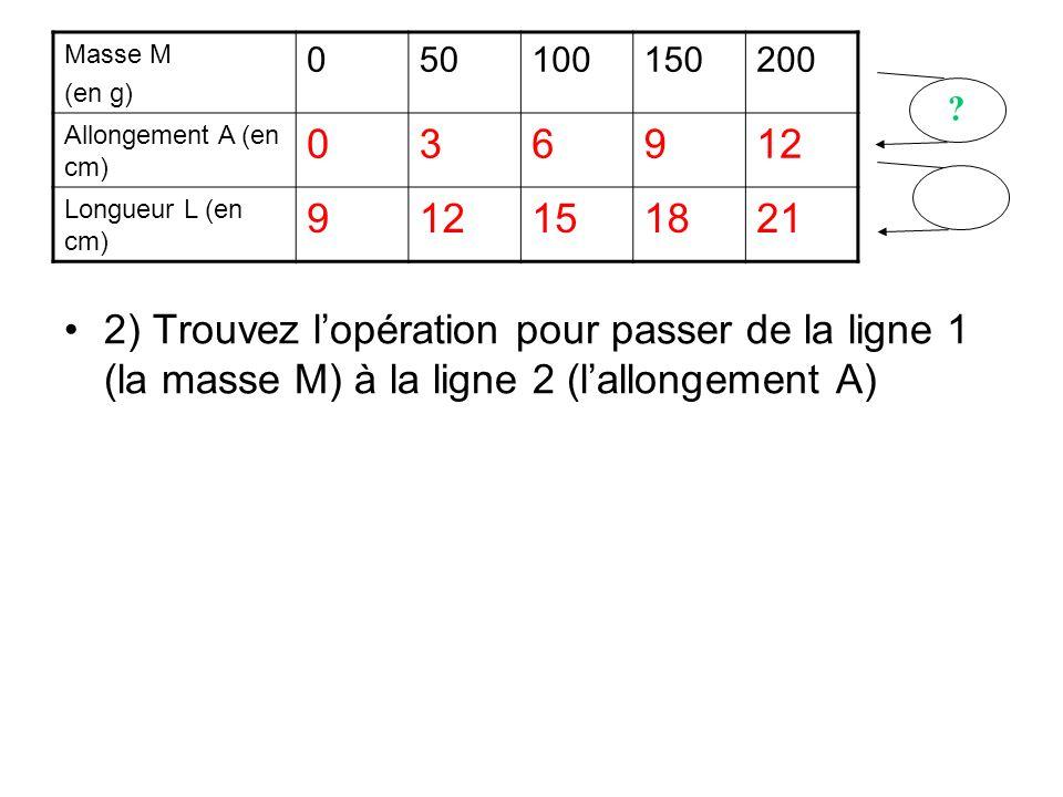 2) Trouvez lopération pour passer de la ligne 1 (la masse M) à la ligne 2 (lallongement A) Masse M (en g) 050100150200 Allongement A (en cm) 036912 Lo