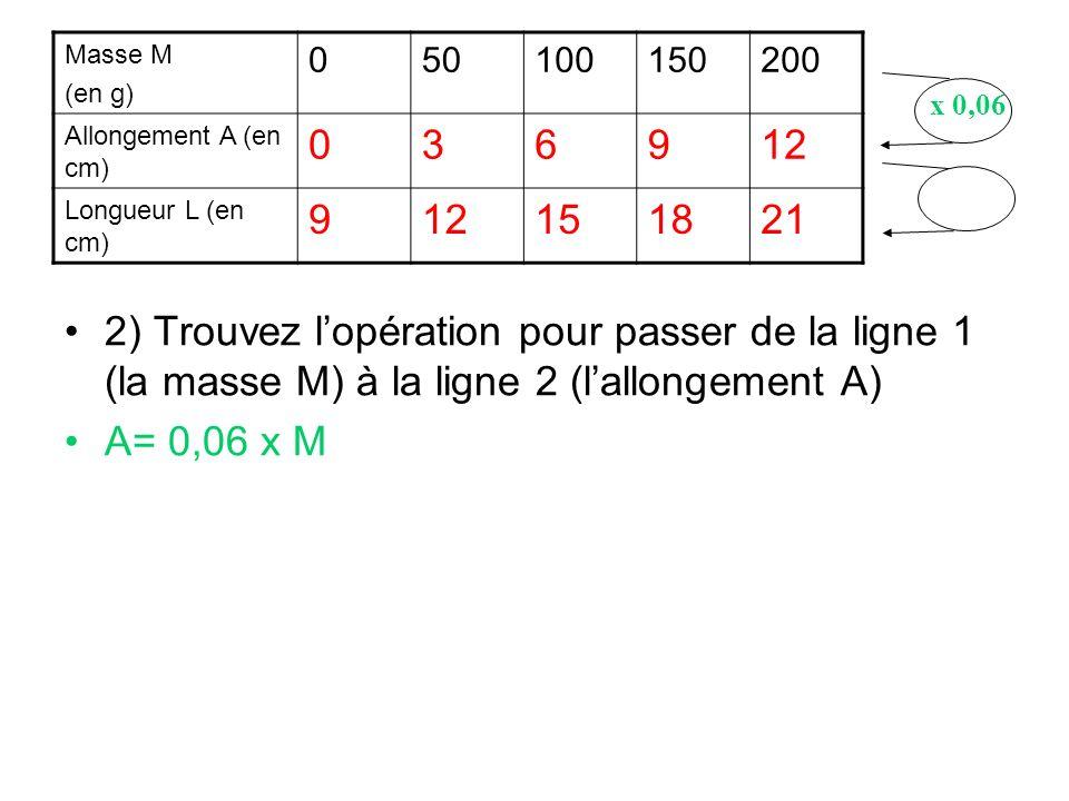 2) Trouvez lopération pour passer de la ligne 1 (la masse M) à la ligne 2 (lallongement A) A= 0,06 x M Masse M (en g) 050100150200 Allongement A (en c