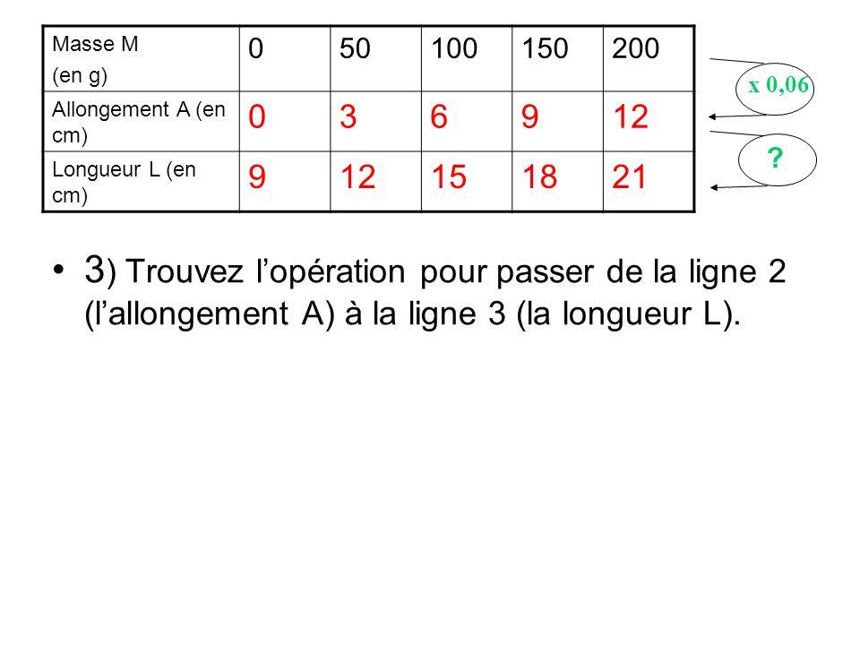 3 ) Trouvez lopération pour passer de la ligne 2 (lallongement A) à la ligne 3 (la longueur L). Masse M (en g) 050100150200 Allongement A (en cm) 0369