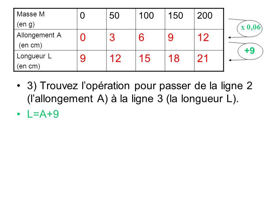 3) Trouvez lopération pour passer de la ligne 2 (lallongement A) à la ligne 3 (la longueur L). L=A+9 Masse M (en g) 050100150200 Allongement A (en cm)