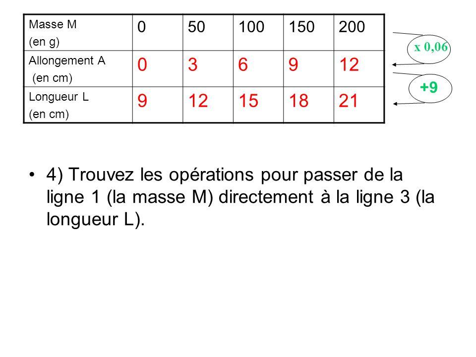 4) Trouvez les opérations pour passer de la ligne 1 (la masse M) directement à la ligne 3 (la longueur L). Masse M (en g) 050100150200 Allongement A (