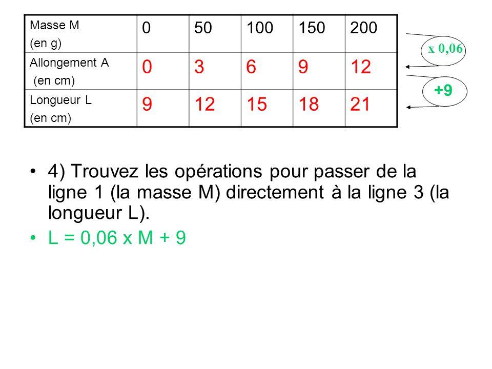 4) Trouvez les opérations pour passer de la ligne 1 (la masse M) directement à la ligne 3 (la longueur L). L = 0,06 x M + 9 Masse M (en g) 05010015020