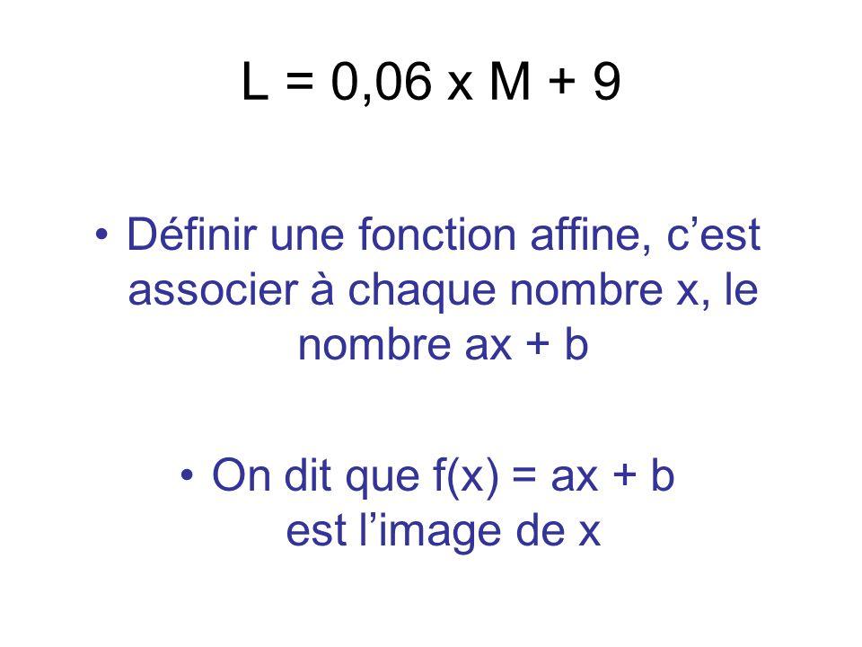 L = 0,06 x M + 9 Définir une fonction affine, cest associer à chaque nombre x, le nombre ax + b On dit que f(x) = ax + b est limage de x