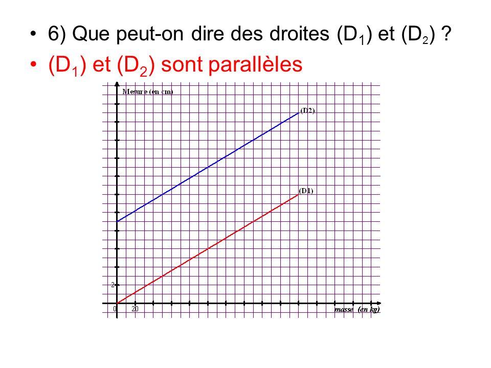 6) Que peut-on dire des droites (D 1 ) et (D 2 ) ? (D 1 ) et (D 2 ) sont parallèles