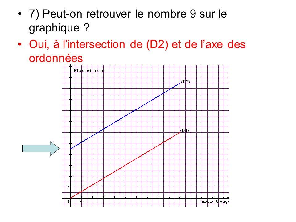 7) Peut-on retrouver le nombre 9 sur le graphique ? Oui, à lintersection de (D2) et de laxe des ordonnées