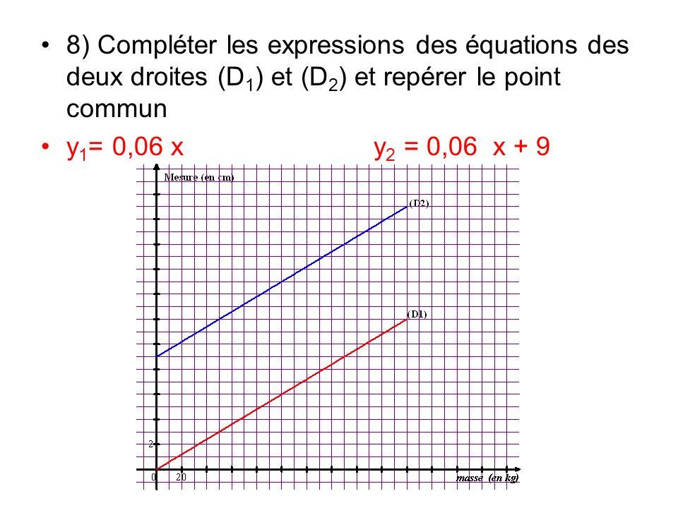 8) Compléter les expressions des équations des deux droites (D 1 ) et (D 2 ) et repérer le point commun y 1 = 0,06 x y 2 = 0,06 x + 9