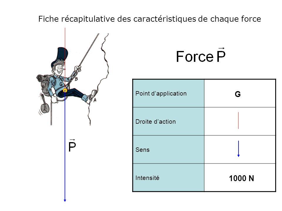Fiche récapitulative des caractéristiques de chaque force Point dapplication Droite daction Sens Intensité G 1000 N