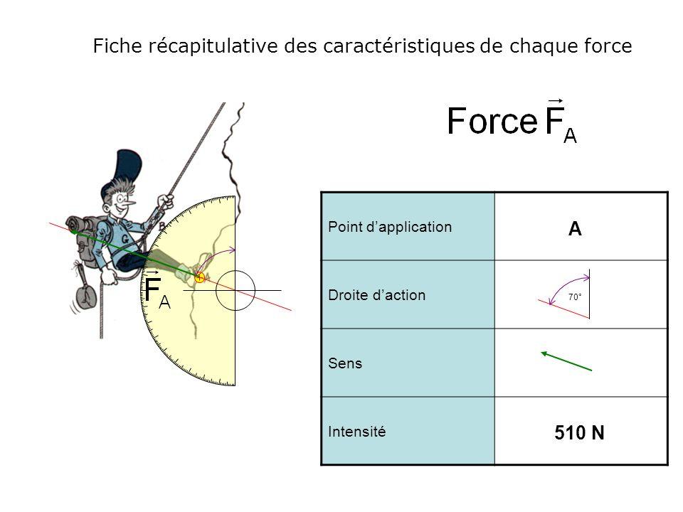 Fiche récapitulative des caractéristiques de chaque force Point dapplication Droite daction Sens Intensité A 510 N 70°