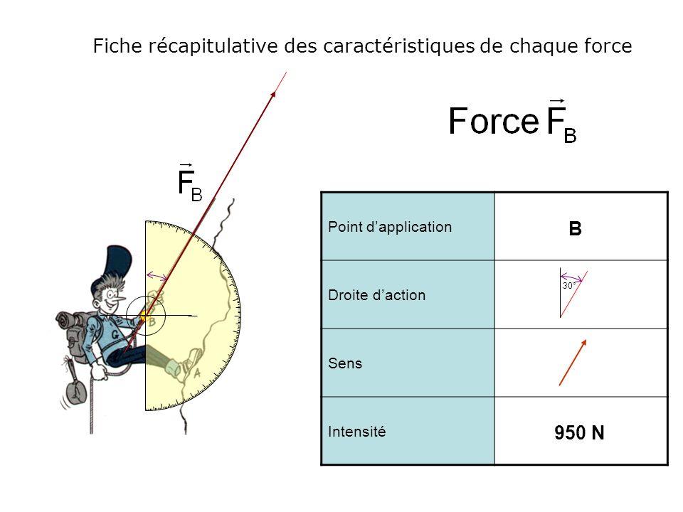 Fiche récapitulative des caractéristiques de chaque force Point dapplication Droite daction Sens Intensité B 950 N 30°