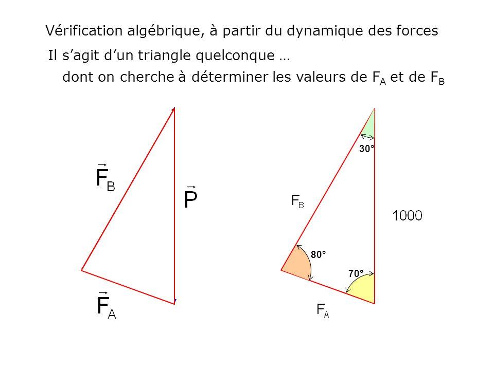 Vérification algébrique, à partir du dynamique des forces Il sagit dun triangle quelconque … dont on cherche à déterminer les valeurs de F A et de F B