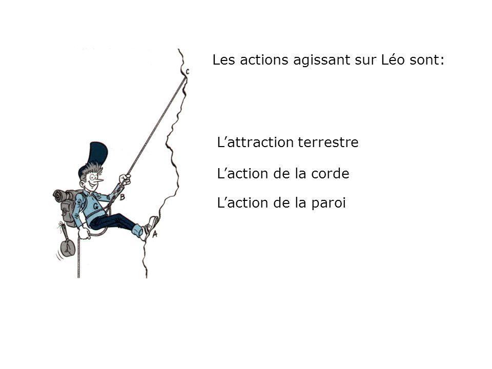 Trois actions, donc trois forces… 1.Attraction terrestre : Le poids de Léo et de son équipement 2.