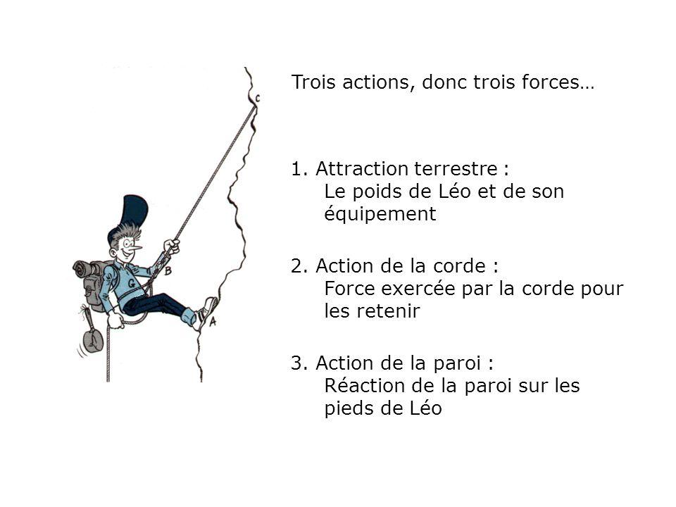 Trois actions, donc trois forces… 1. Attraction terrestre : Le poids de Léo et de son équipement 2. Action de la corde : Force exercée par la corde po