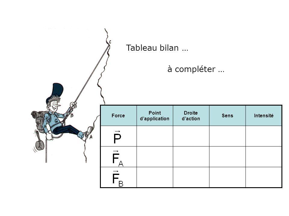 Tableau bilan … Force Point dapplication Droite daction SensIntensité A B G ??.