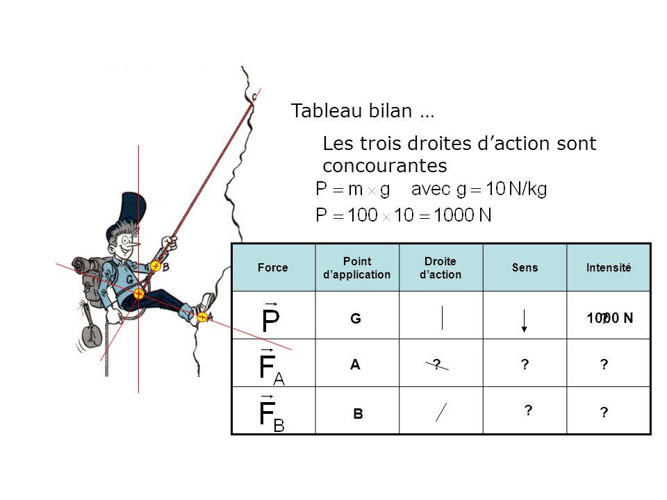 Tableau bilan … Force Point dapplication Droite daction SensIntensité A B G ??? ? ? ? Les trois droites daction sont concourantes 1000 N