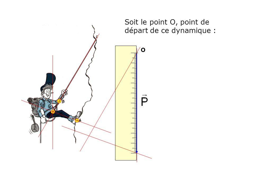 Soit le point O, point de départ de ce dynamique : O