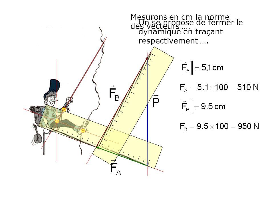 On se propose de fermer le dynamique en traçant respectivement …. Mesurons en cm la norme des vecteurs ….