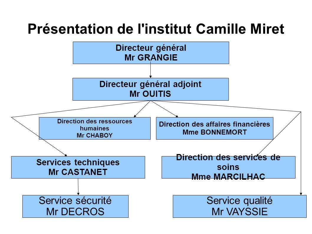 Présentation de l'institut Camille Miret Directeur général Mr GRANGIE Directeur général adjoint Mr OUITIS Direction des ressources humaines Mr CHABOY
