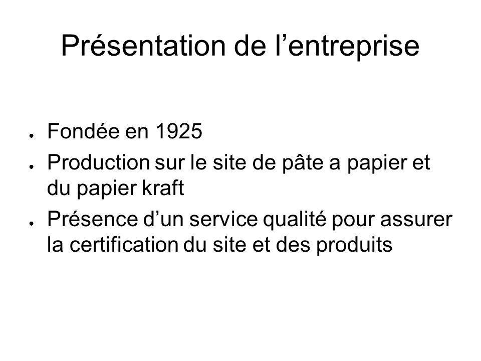 Présentation de lentreprise Fondée en 1925 Production sur le site de pâte a papier et du papier kraft Présence dun service qualité pour assurer la cer