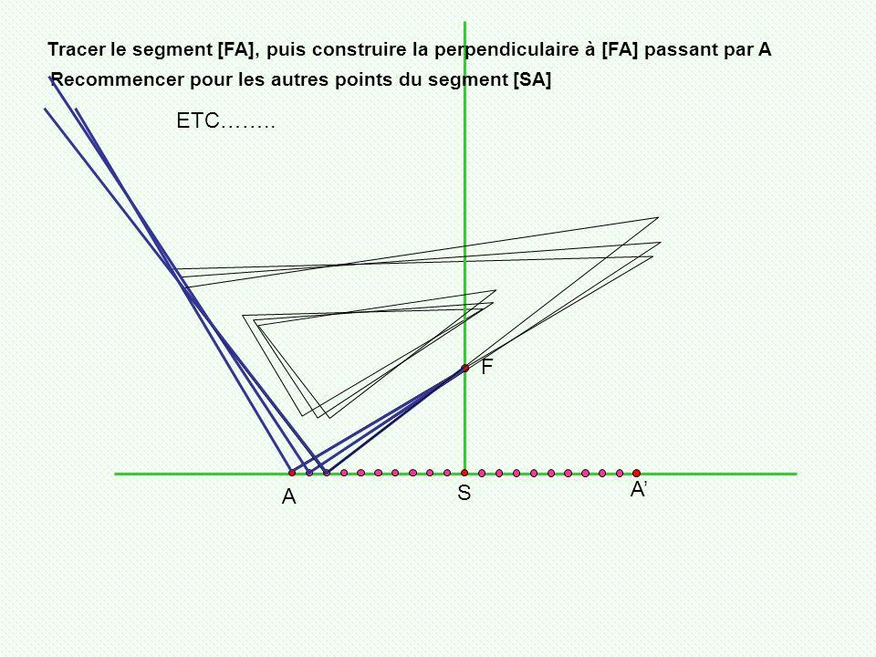 Tracer le segment [FA], puis construire la perpendiculaire à [FA] passant par A F S A A Recommencer pour les autres points du segment [SA] ETC……..
