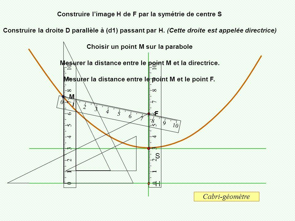 F S H Construire limage H de F par la symétrie de centre S Construire la droite D parallèle à (d1) passant par H. (Cette droite est appelée directrice