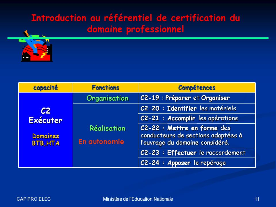CAP PRO ELEC 10Ministère de l'Education Nationale C2-3 : Tracer le cheminement C2-4 : Façonner les supports C2-5 : Assembler les supports C2-6 : Place