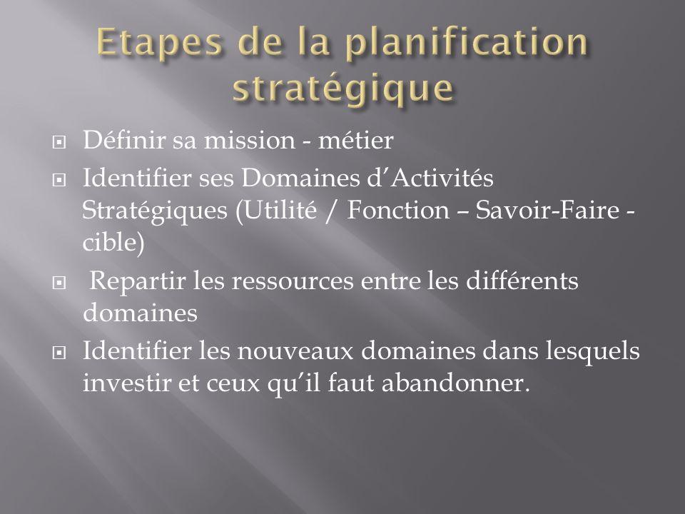 Définir sa mission - métier Identifier ses Domaines dActivités Stratégiques (Utilité / Fonction – Savoir-Faire - cible) Repartir les ressources entre