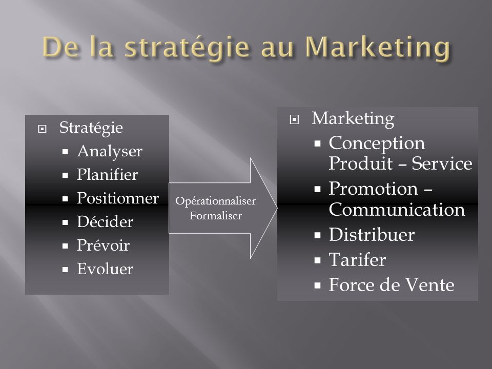 Stratégie Analyser Planifier Positionner Décider Prévoir Evoluer Marketing Conception Produit – Service Promotion – Communication Distribuer Tarifer F