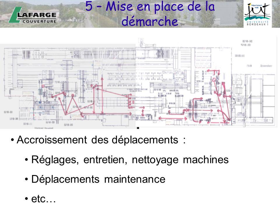 5 – Mise en place de la démarche Accroissement des déplacements : Réglages, entretien, nettoyage machines Déplacements maintenance etc…