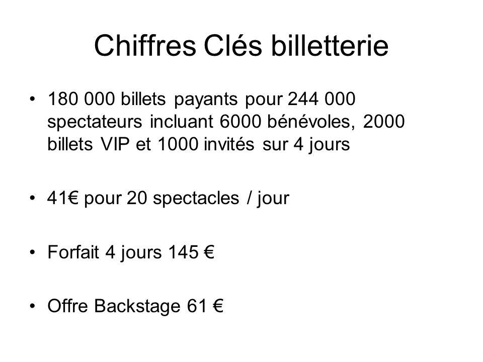 Chiffres Clés billetterie 180 000 billets payants pour 244 000 spectateurs incluant 6000 bénévoles, 2000 billets VIP et 1000 invités sur 4 jours 41 po