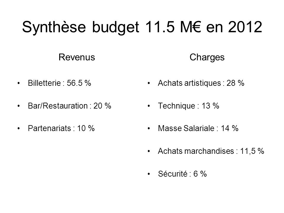 Synthèse budget 11.5 M en 2012 Revenus Billetterie : 56.5 % Bar/Restauration : 20 % Partenariats : 10 % Charges Achats artistiques : 28 % Technique :