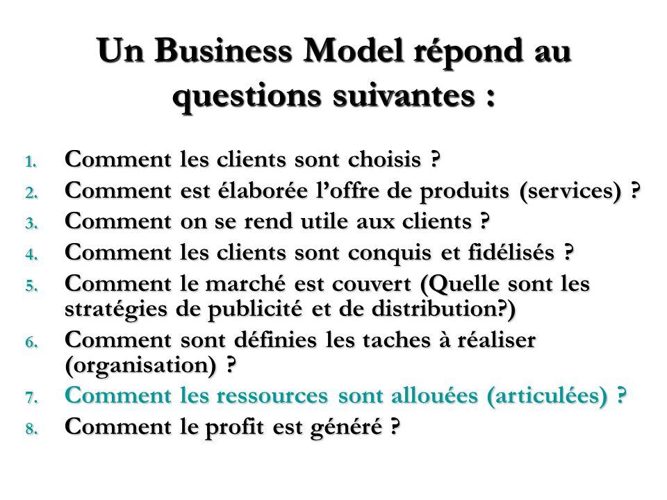 5 Clés du Business Model Business Model Positionnement Singularité Métier Compétences clésRéponse à des demandes
