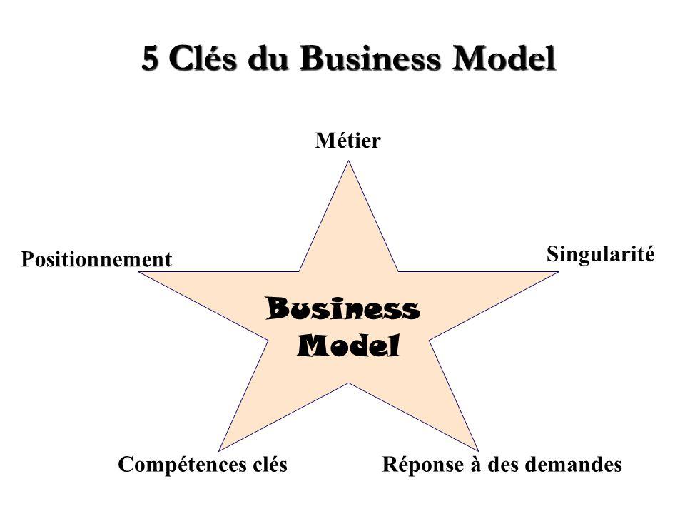 Business Model de Zara 1.