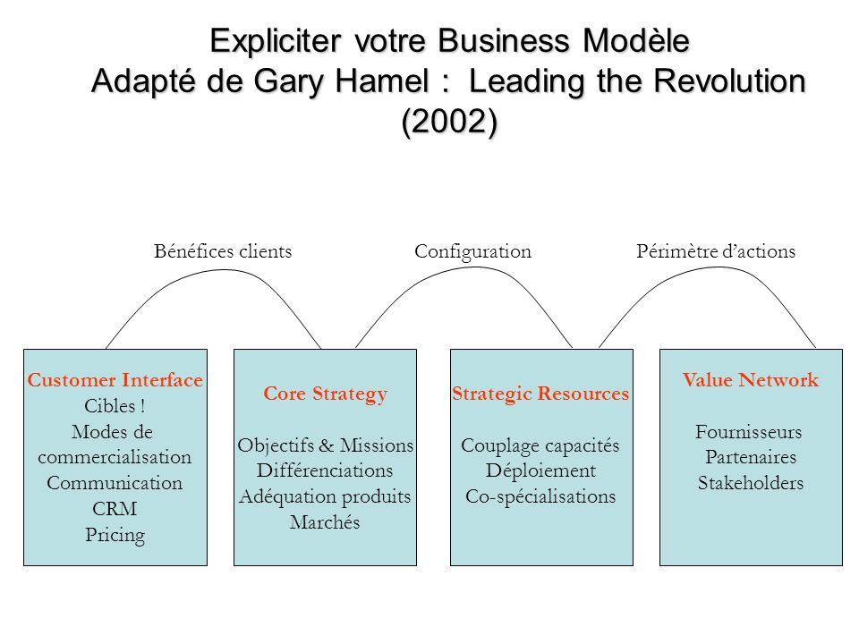 Expliciter votre Business Modèle Adapté de Gary Hamel : Leading the Revolution (2002) Customer Interface Cibles ! Modes de commercialisation Communica