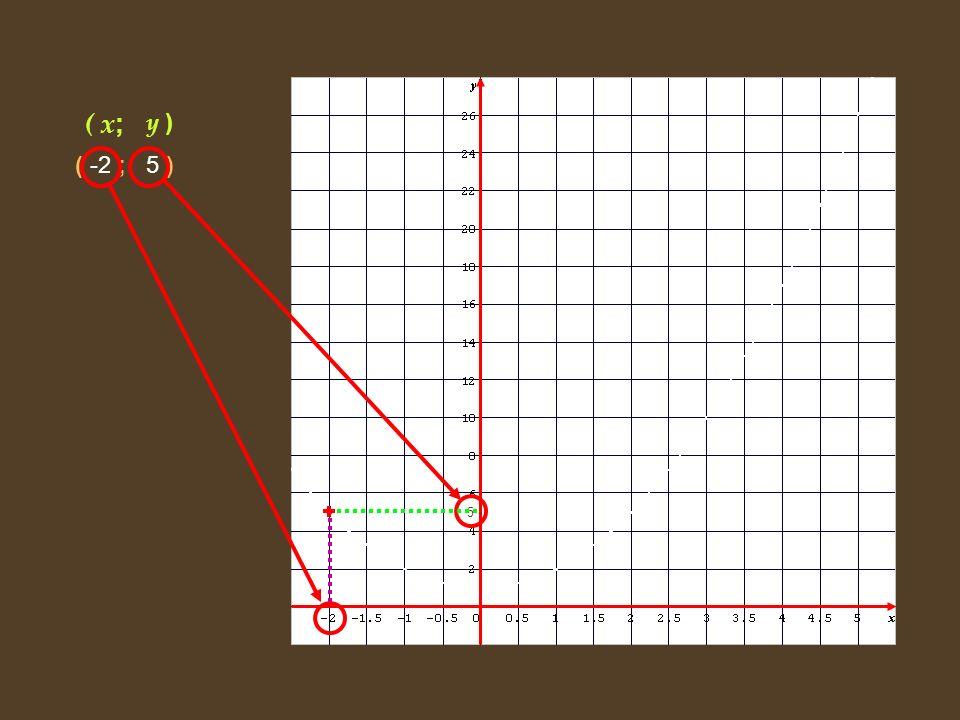 ( x ;y ) ( -2 ;5 ) ( -1 ;2 ) ( 0 ;1 ) ( 0,5 ;1,25 ) ( 1 ;2 ) ( 2 ;5 ) ( 3 ;10 ) ( 4 ;17 ) ( 5 ;26 ) 5 -