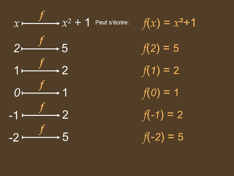 Cherchons maintenant dautres images de nombres par f : 4 .