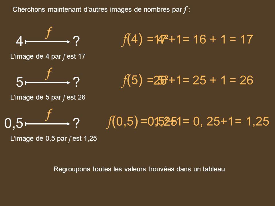 Cherchons maintenant dautres images de nombres par f : 4 ? f f ( 4 ) = 17= 4²+1= 16 + 1 17 Limage de 4 par f est 17 5 ? f f ( 5 ) = 26= 5²+1= 25 + 1 2