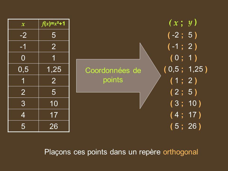 x f ( x )= x ²+1 -25 2 01 0,51,25 12 25 310 417 526 ( x ; y ) ( -2 ;5 ) ( -1 ;2 ) ( 0 ;1 ) ( 0,5 ;1,25 ) ( 1 ;2 ) ( 2 ;5 ) ( 3 ;10 ) ( 4 ;17 ) ( 5 ;26