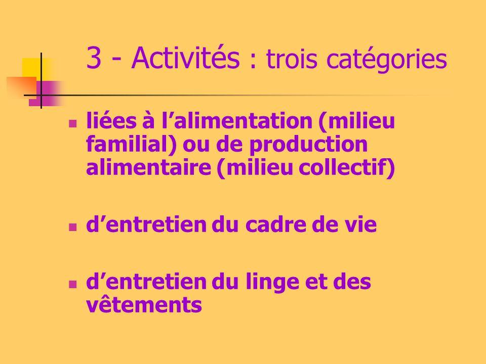3 - Activités : trois catégories liées à lalimentation (milieu familial) ou de production alimentaire (milieu collectif) dentretien du cadre de vie dentretien du linge et des vêtements
