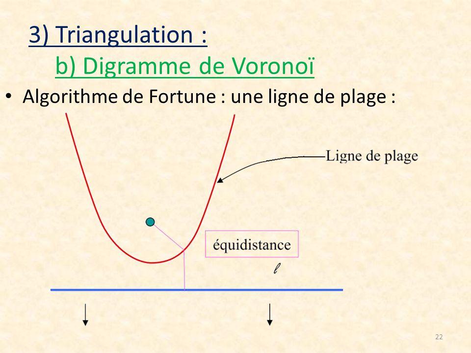 22 3) Triangulation : b) Digramme de Voronoï Algorithme de Fortune : une ligne de plage :