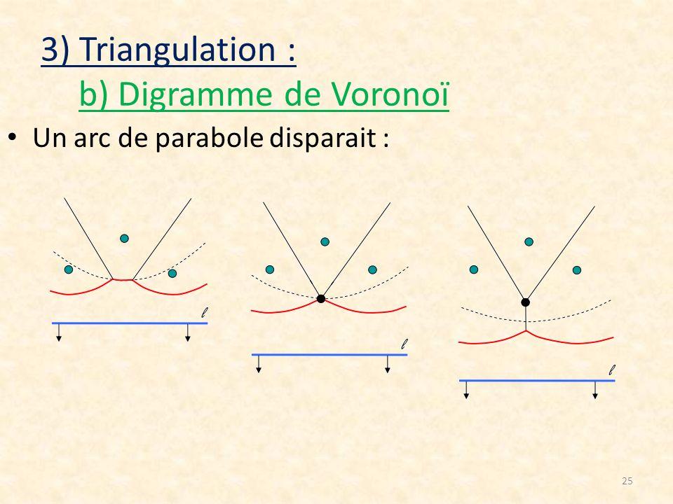 25 3) Triangulation : b) Digramme de Voronoï Un arc de parabole disparait :